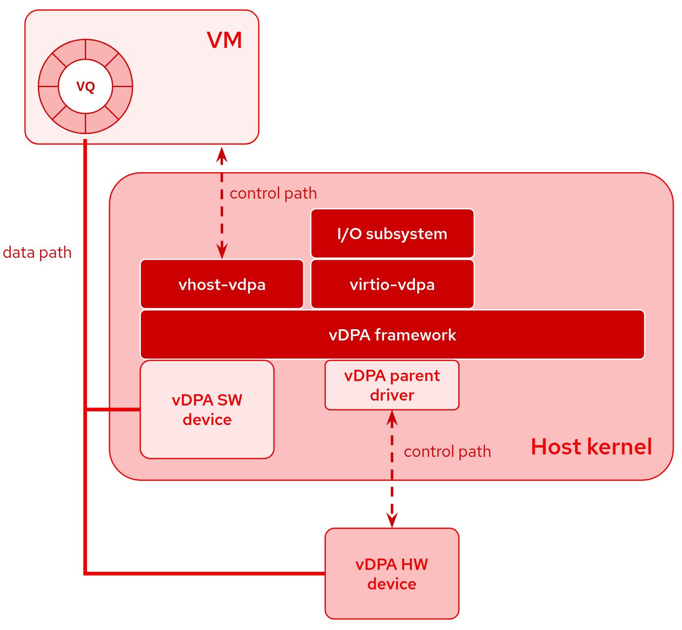 vDPA overview